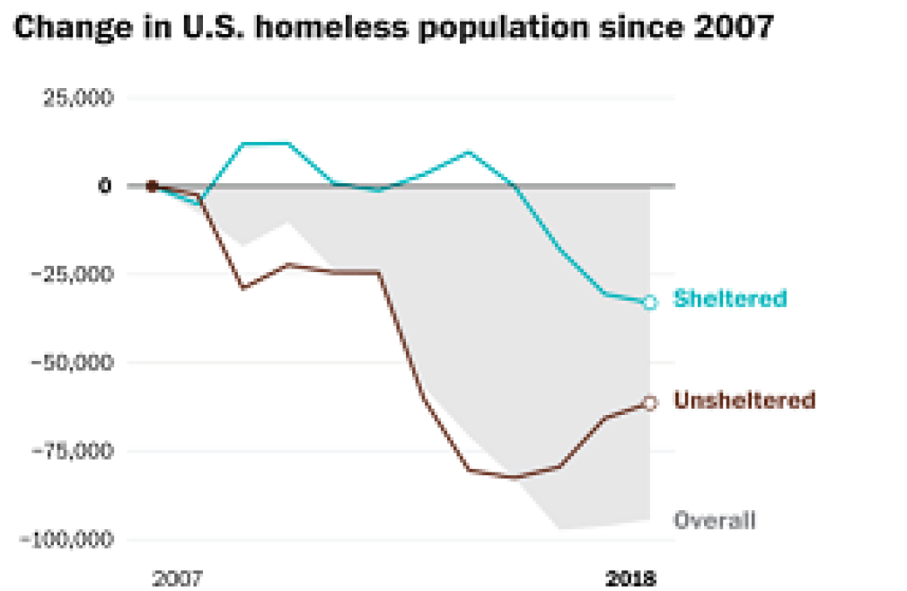 Counting Homeless Population